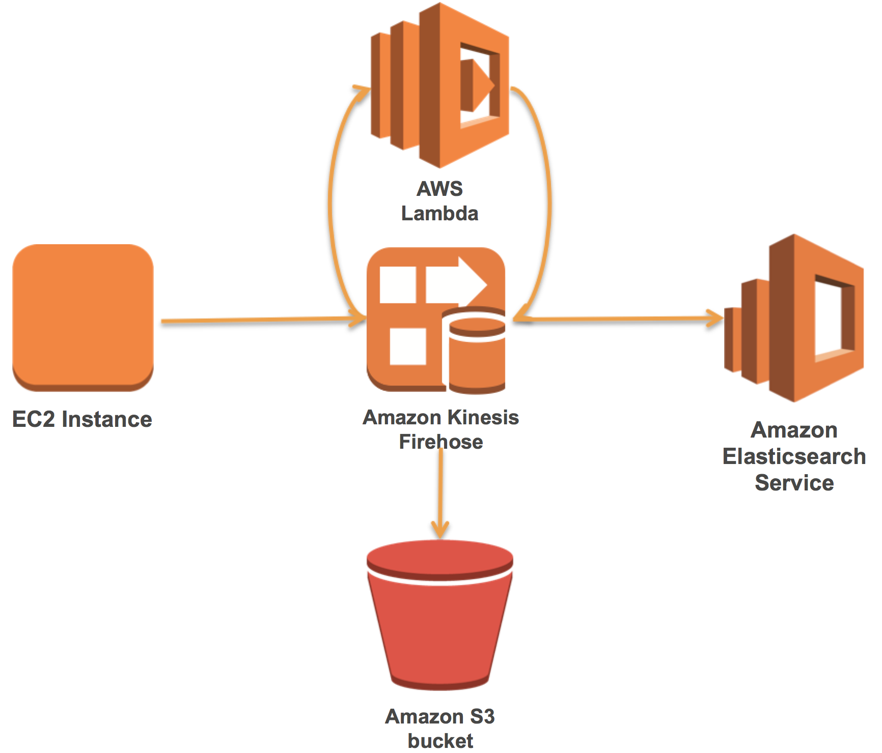 Send Apache Web Logs to Amazon Elasticsearch Service with
