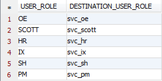 Use SQL to map users, roles, and grants from Oracle to