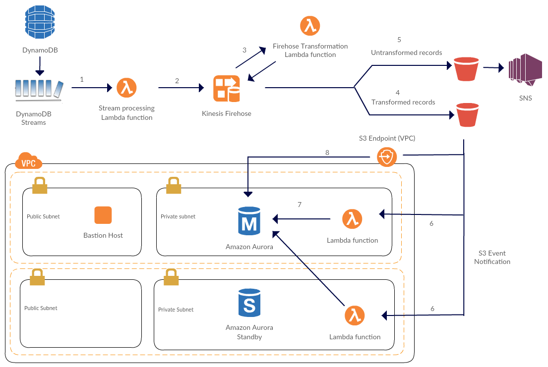 How to Stream Data from Amazon DynamoDB to Amazon Aurora