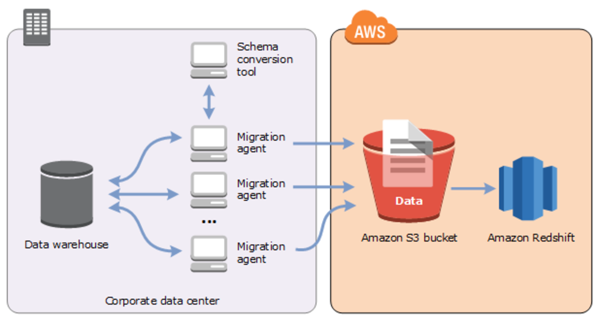 Introducing Data Extractors in AWS Schema Conversion Tool Version 1.0