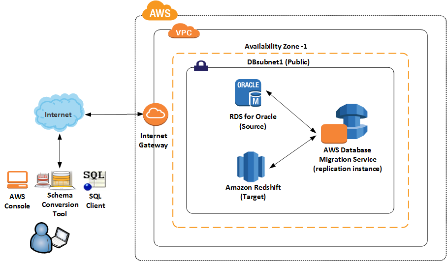 AWS Database Blog