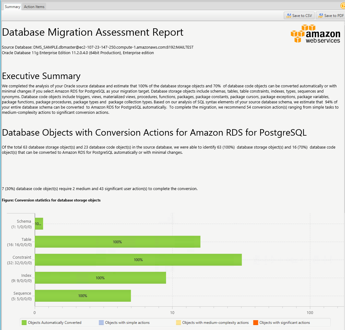 How to Migrate Your Oracle Database to PostgreSQL | AWS