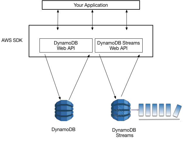DynamoDB Streams Use Cases and Design Patterns | AWS