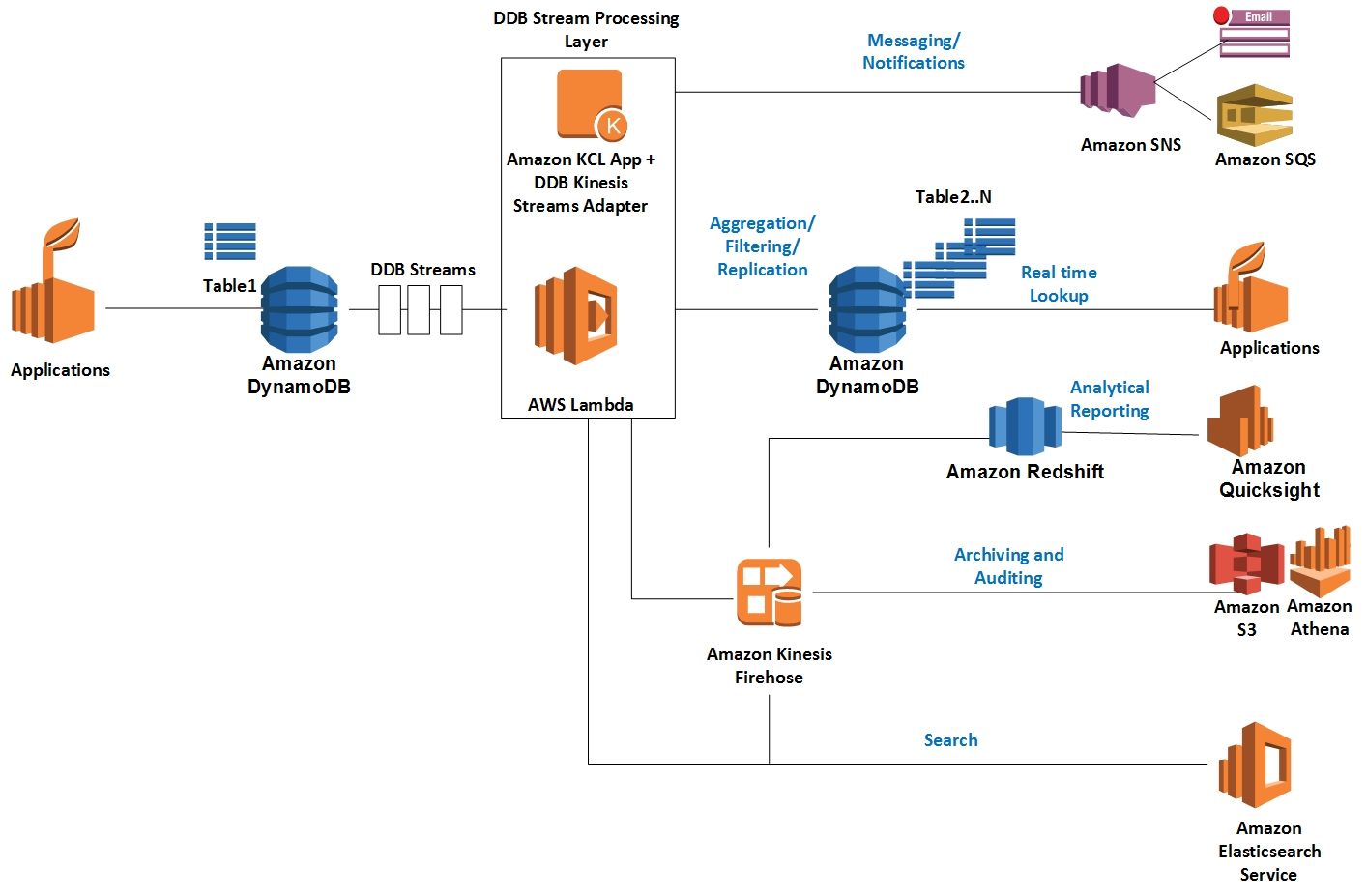 DynamoDB Streams Use Cases and Design Patterns | AWS Database Blog