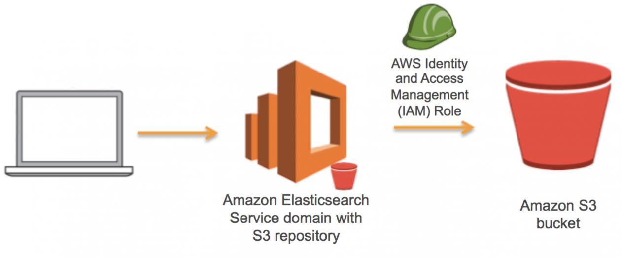 Use Amazon S3 to Store a Single Amazon Elasticsearch Service