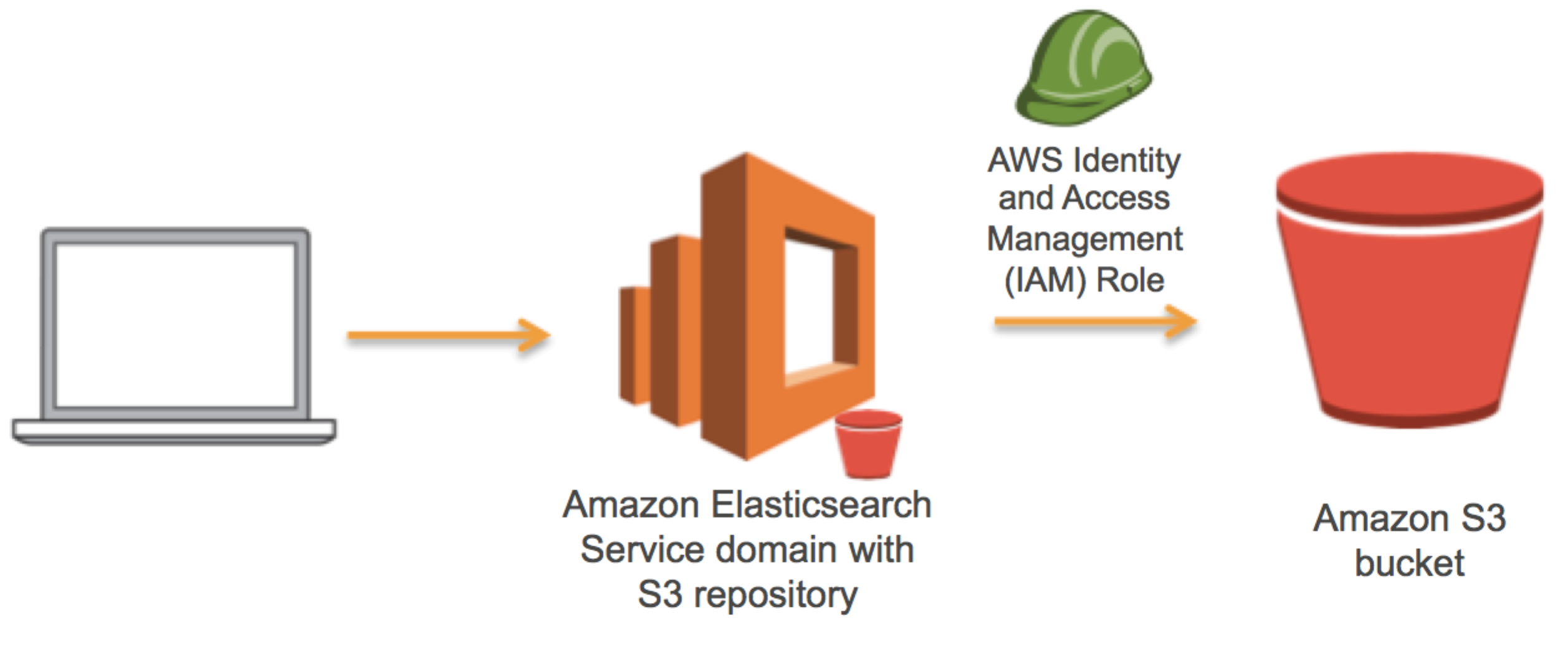 Use Amazon S3 to Store a Single Amazon Elasticsearch Service Index