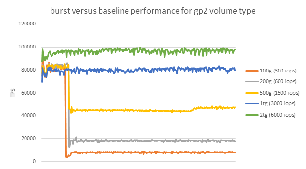 Understanding Burst vs  Baseline Performance with Amazon RDS