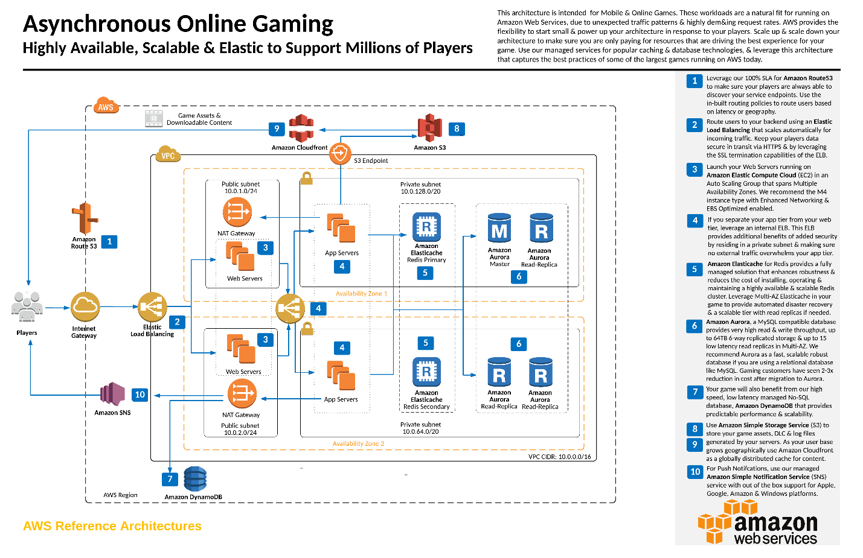 Level Up Your Games With Amazon Aurora Aws Database Blog