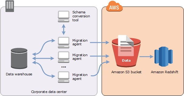 How to Migrate Your Data Warehouse to Amazon Redshift Using