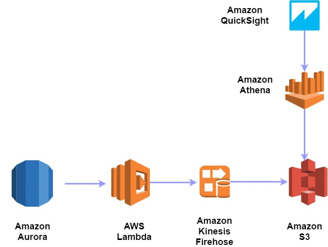 Capturing Data Changes in Amazon Aurora Using AWS Lambda