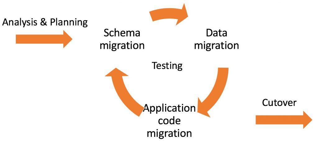 SCT Workflow