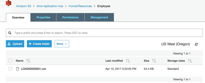 Employees Folder in S3