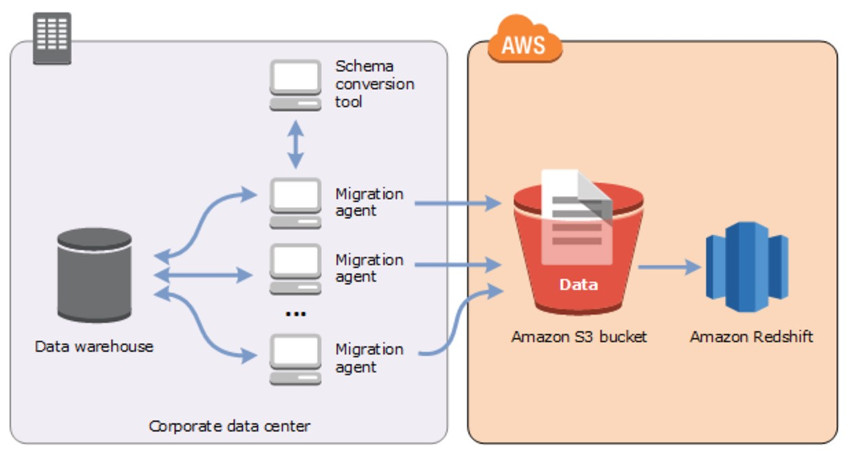 Integrating Teradata with Amazon Redshift Using the AWS
