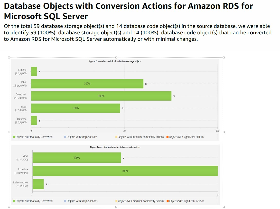 Replicating Amazon EC2 or On-Premises SQL Server to Amazon RDS for