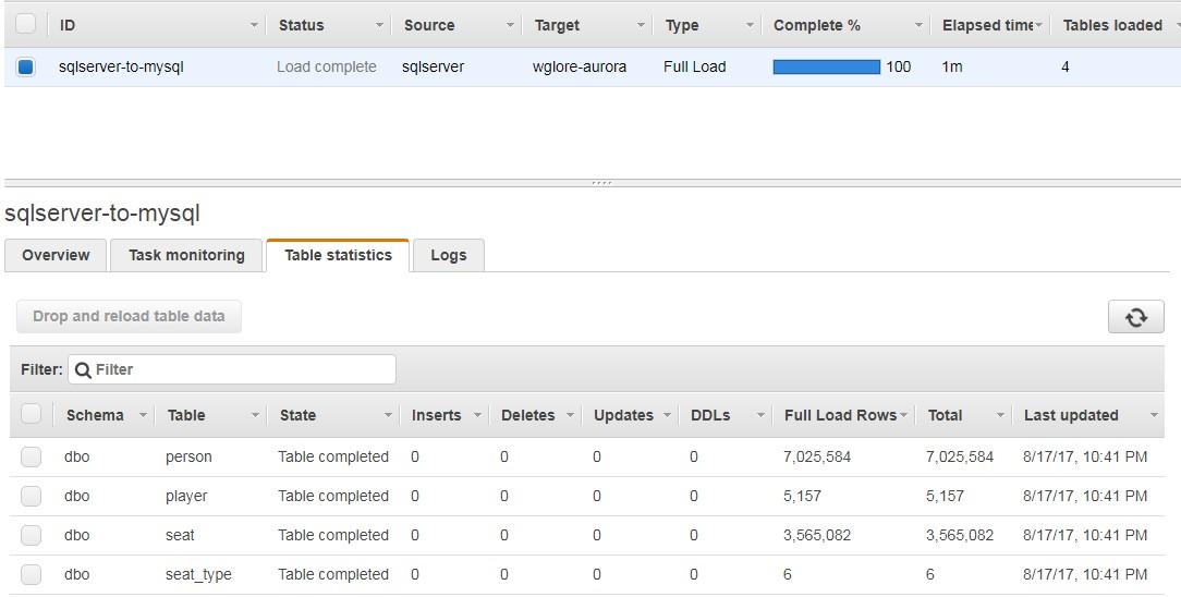 Migrating a SQL Server Database to a MySQL-Compatible Database