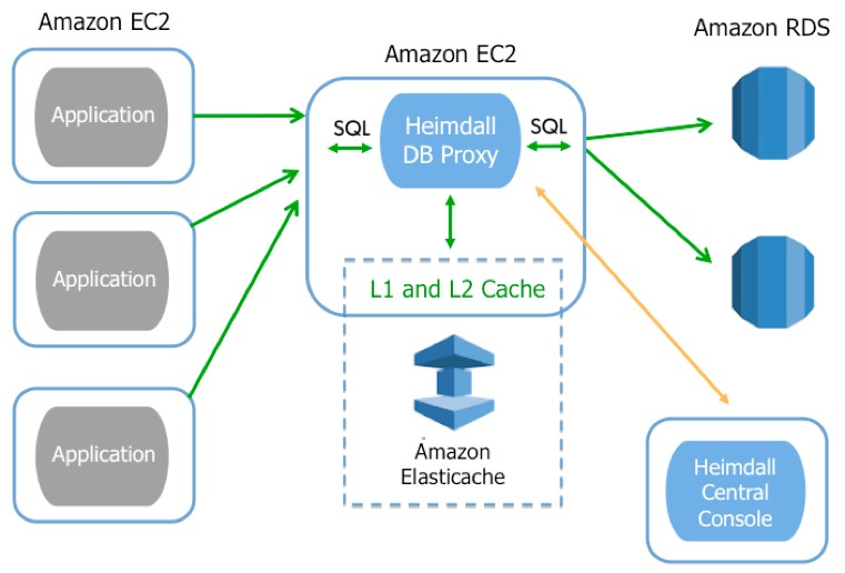 ElastiCache   AWS Database Blog