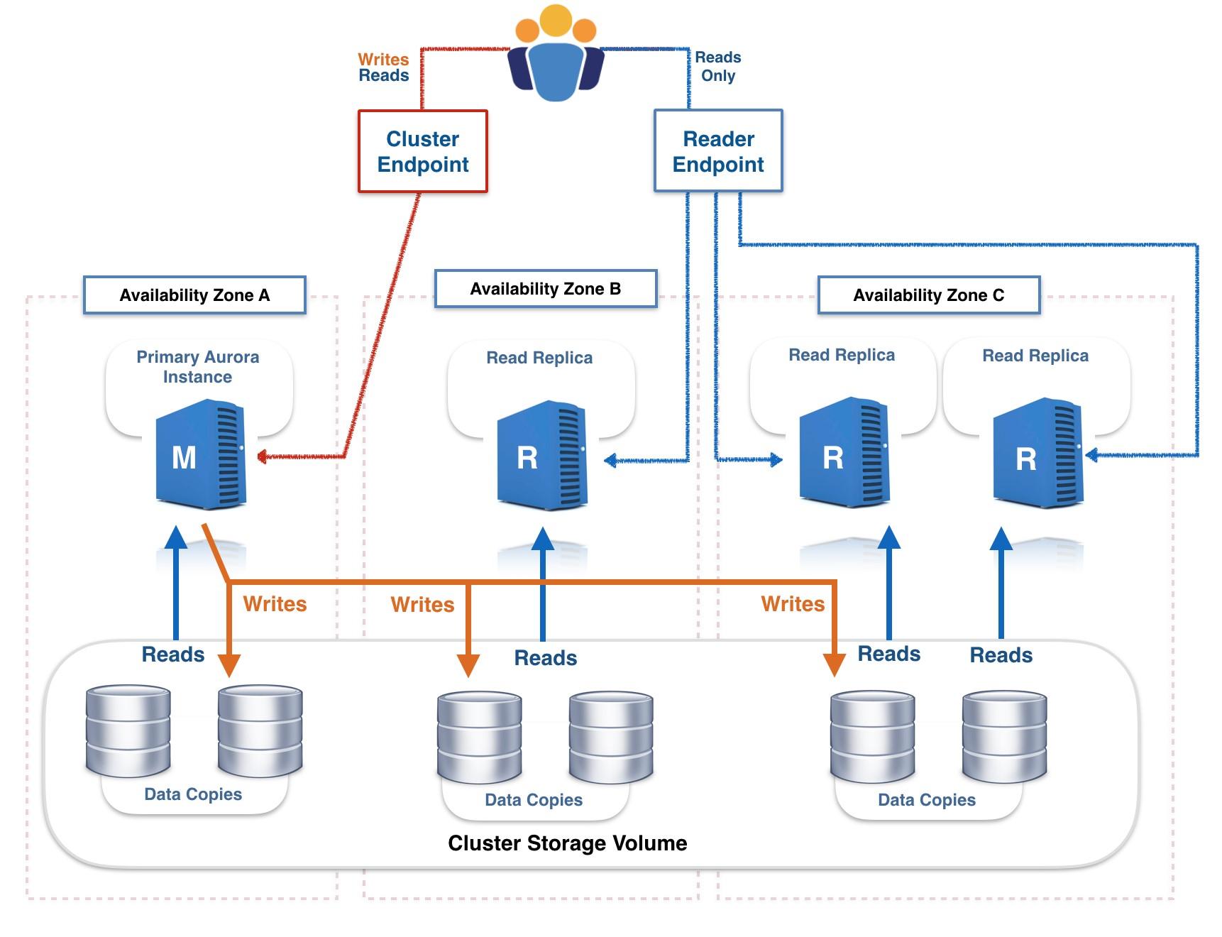 Amazon Aurora as an Alternative to Oracle RAC | AWS Database