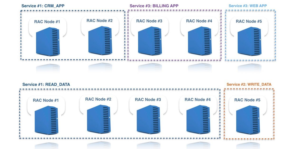 Amazon Aurora as an Alternative to Oracle RAC | AWS Database Blog
