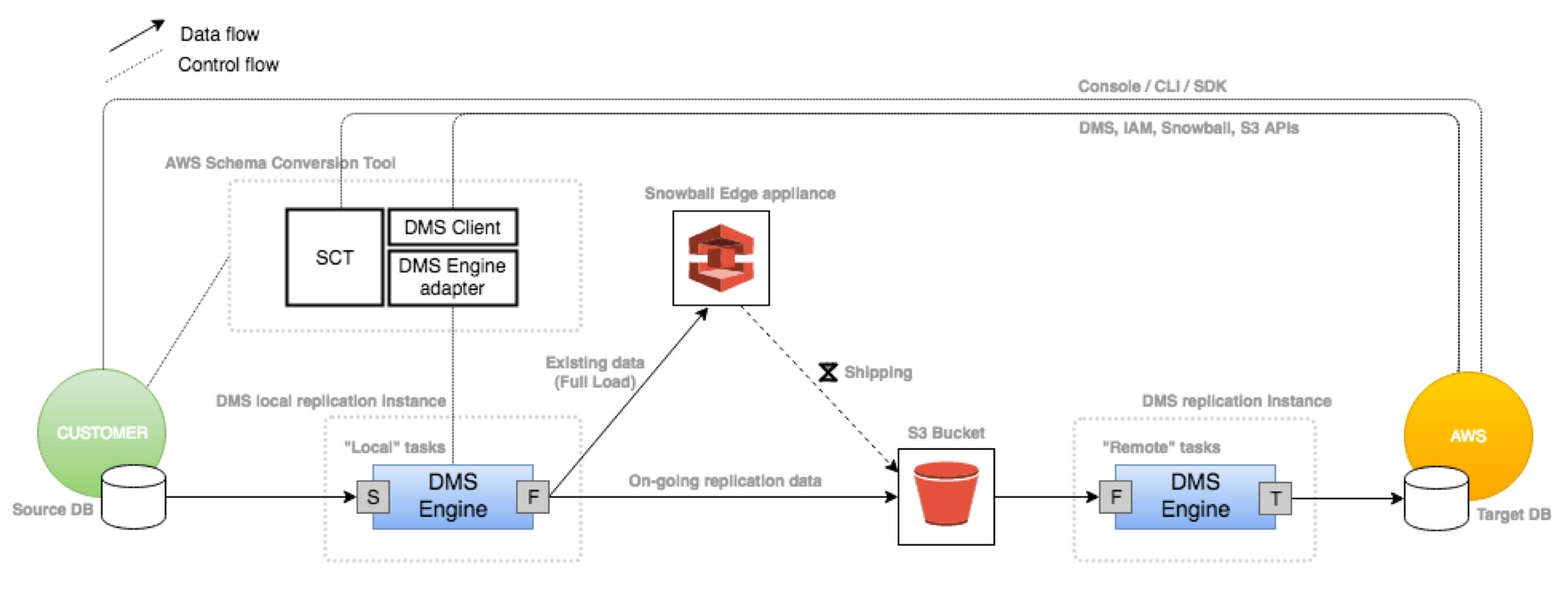 Schema Conversion Tool Sct Aws Database Blog Web Browser App Server And Diagram New Dms Snowball Integration Enables Mass Migrations Of Large Databases