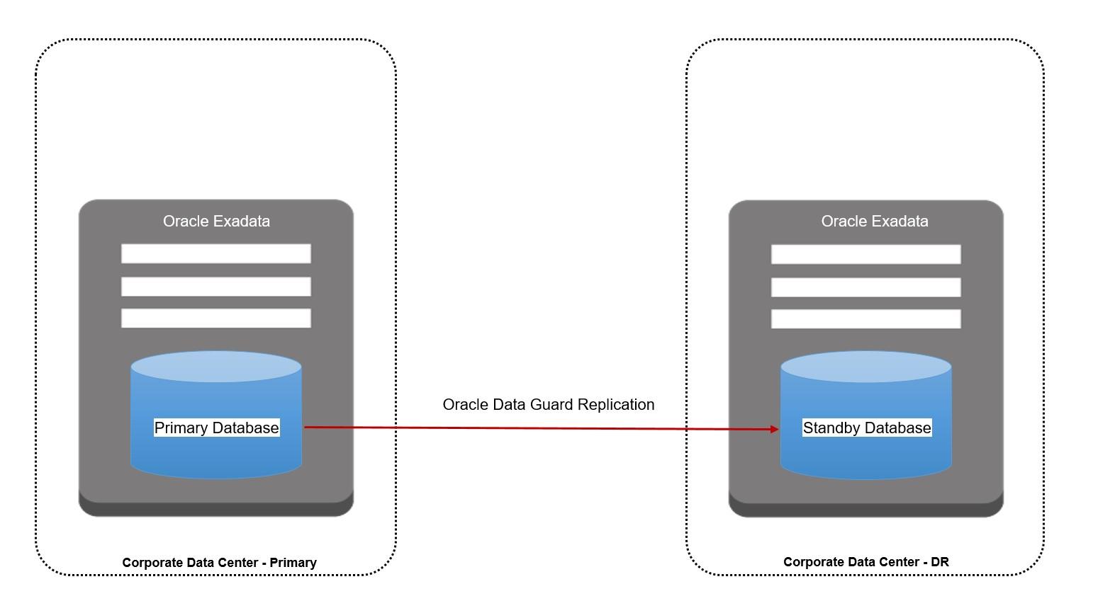 Oracle Data Gaurd Replication
