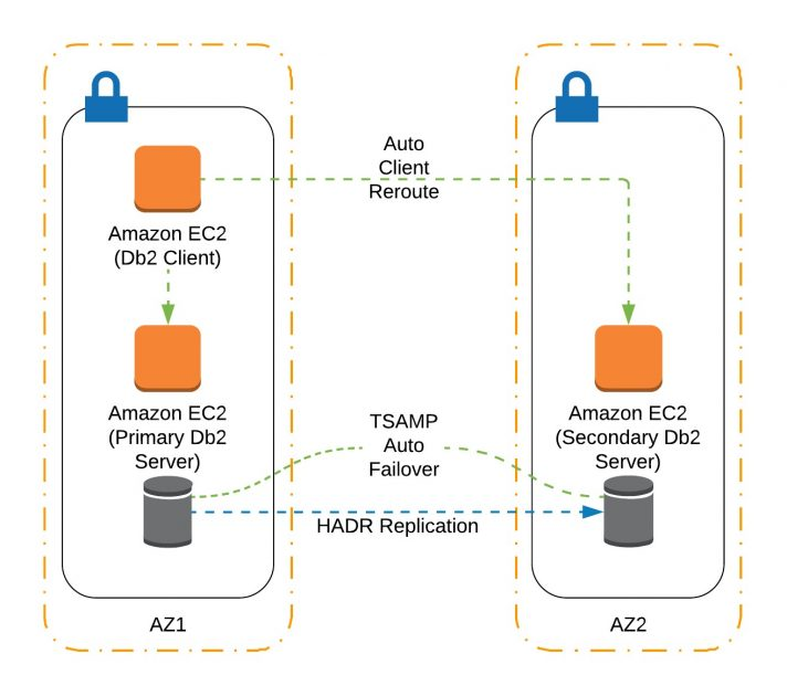 Creating highly available IBM Db2 databases in AWS | AWS
