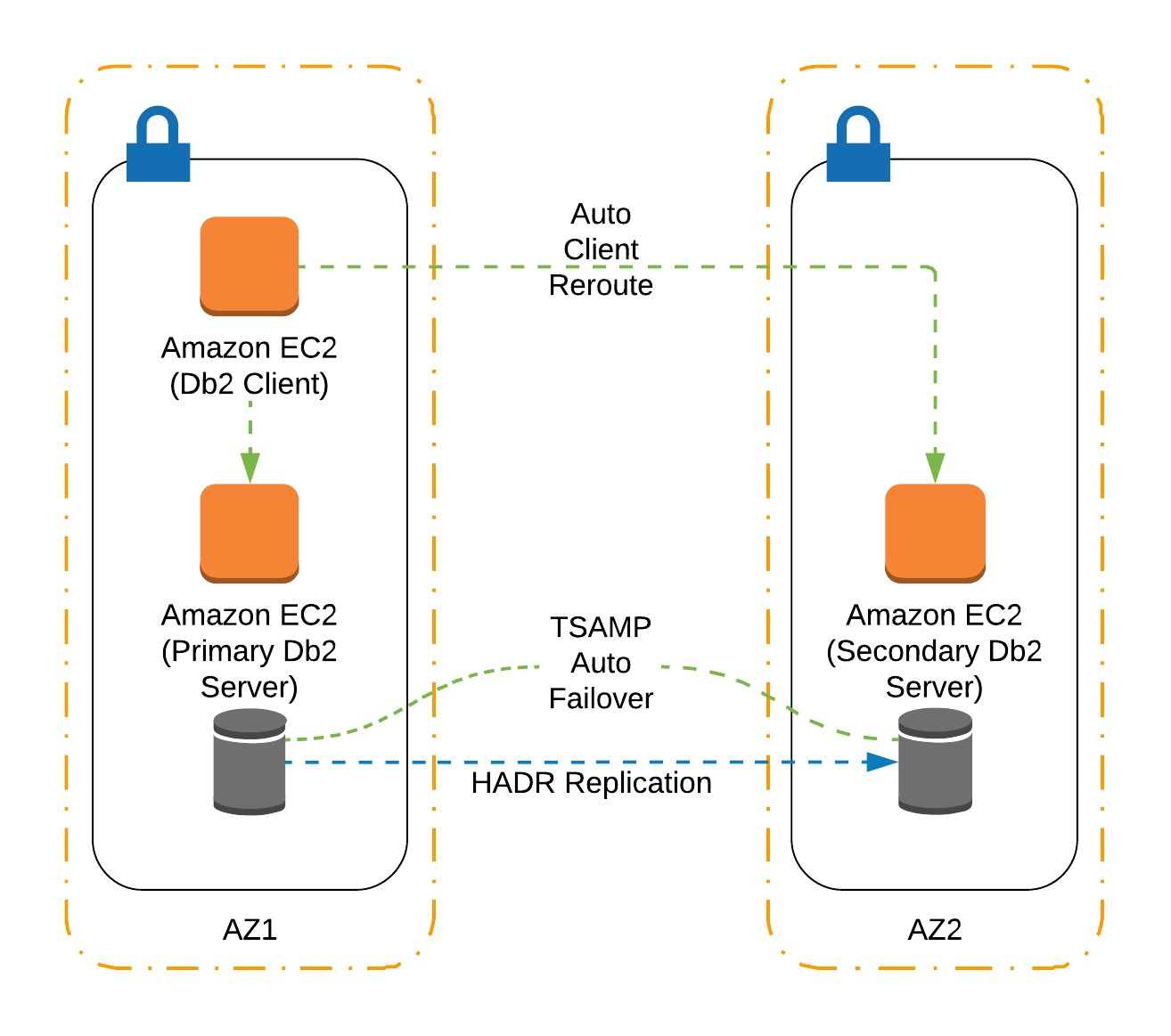Creating highly available IBM Db2 databases in AWS | AWS Database Blog