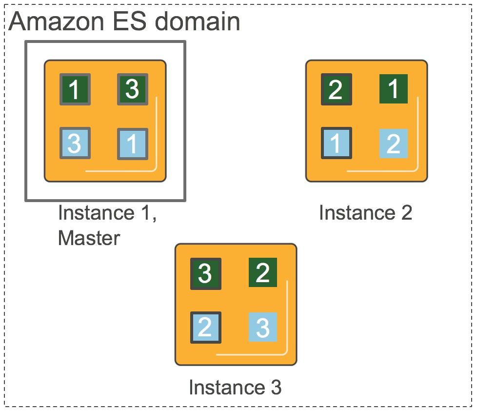 Get Started with Amazon Elasticsearch Service: Use Dedicated Master Instances to Improve Cluster Stability