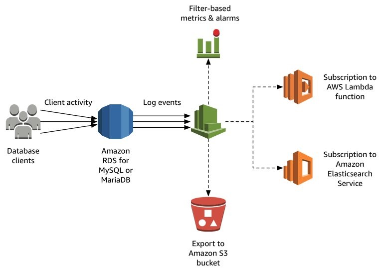 Amazon RDS + Cloudwatch