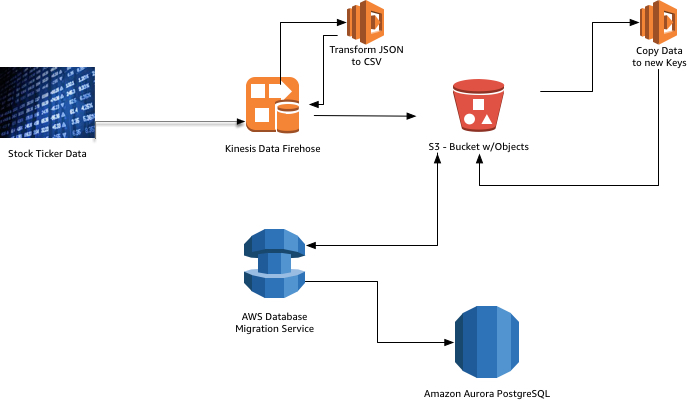 Stream data into an Aurora PostgreSQL Database using AWS DMS and