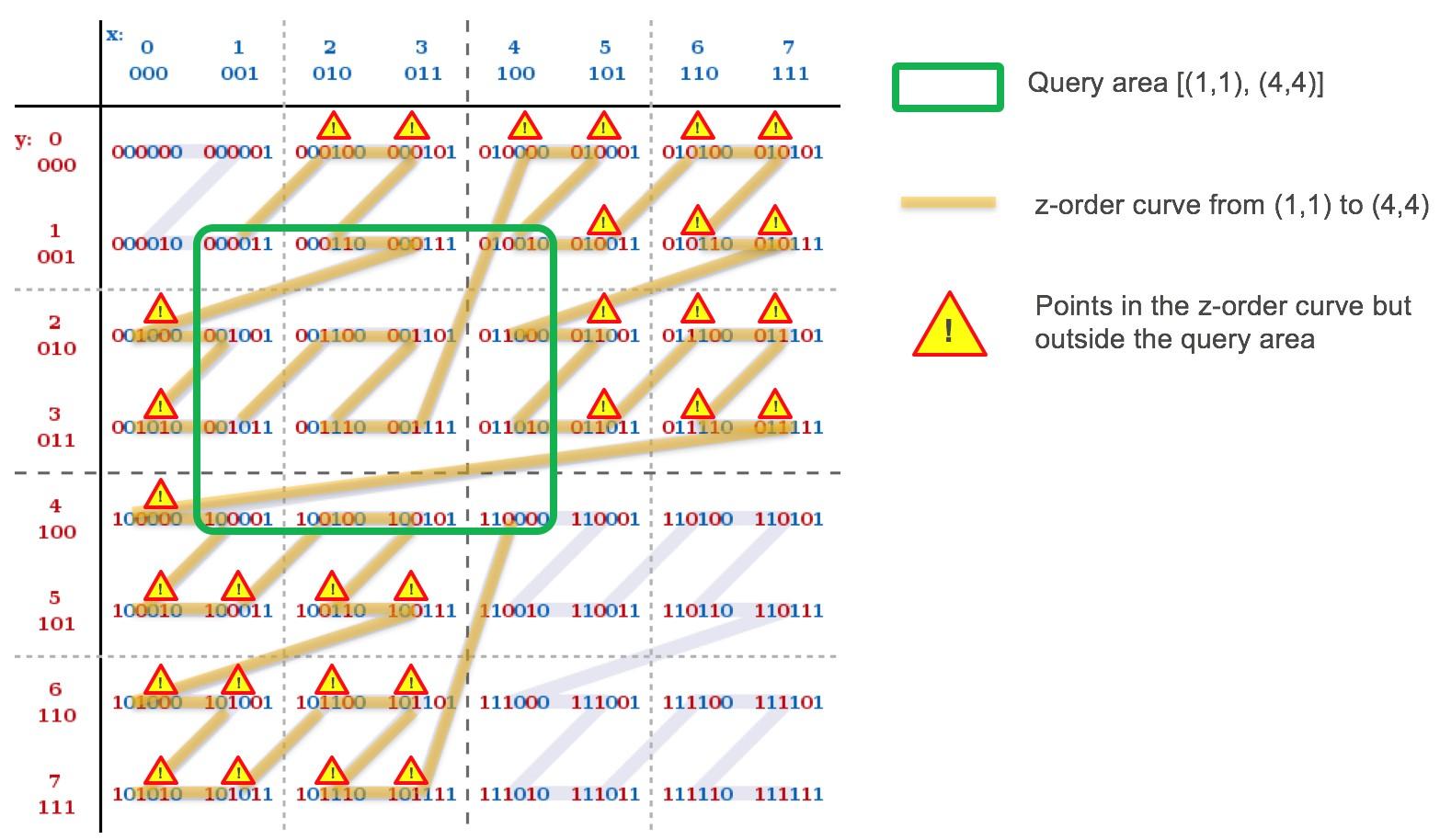 Amazon Aurora under the hood: indexing geospatial data using