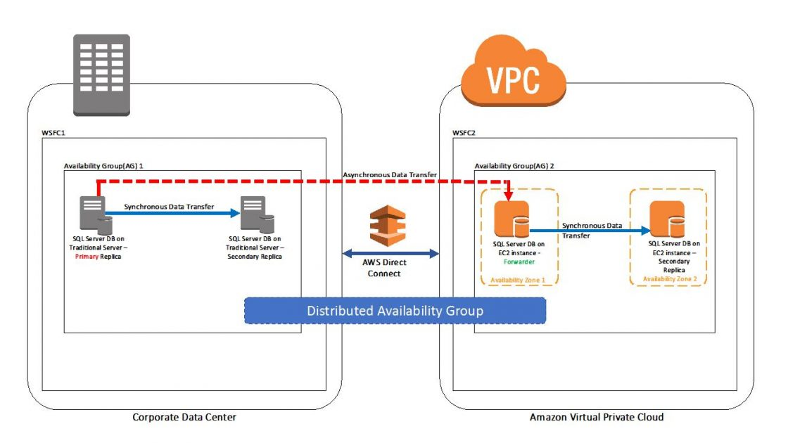 How To Architect A Hybrid Microsoft Sql Server Solution Using