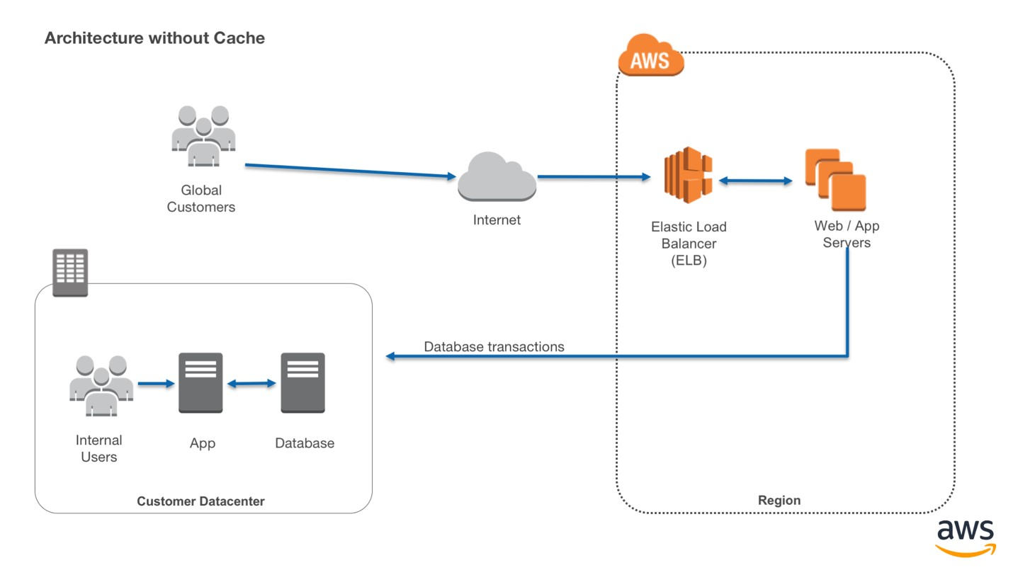 Latency reduction of hybrid architectures with Amazon ElastiCache