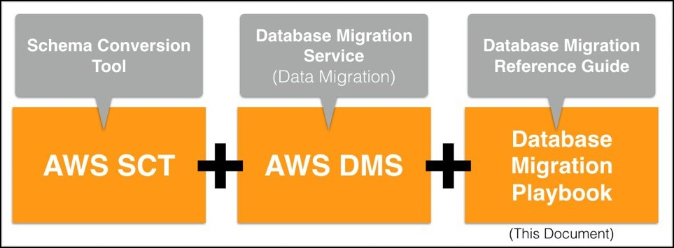The database migration playbook has landed aws database blog the playbooks are meant to complement existing automated and semi automated amazon database migration solutions and tools including aws schema conversion malvernweather Image collections