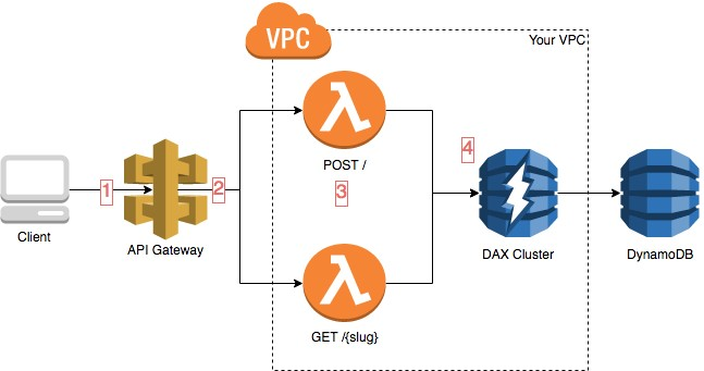 Use Amazon DynamoDB Accelerator (DAX) from AWS Lambda to increase