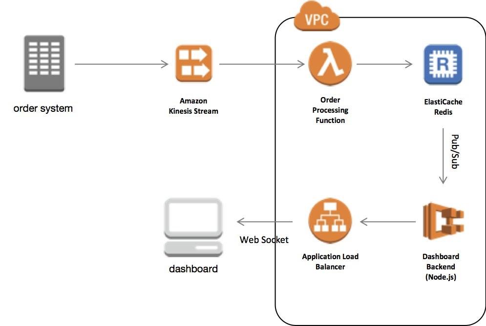 Redis   AWS Database Blog