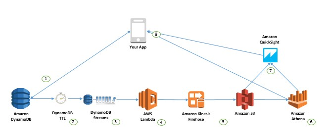 How to perform advanced analytics and build visualizations of your Amazon DynamoDB data by using Amazon Athena | Amazon Web Services