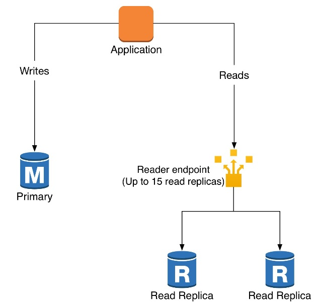 How to set up a single pgpool endpoint for reads and writes