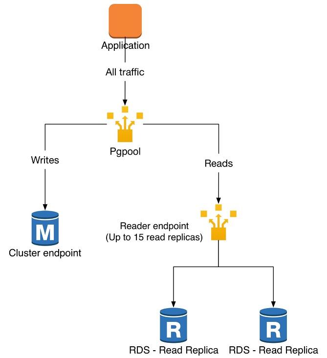 図 2: pgpool ミドルウェアに基づいたソリューション提案