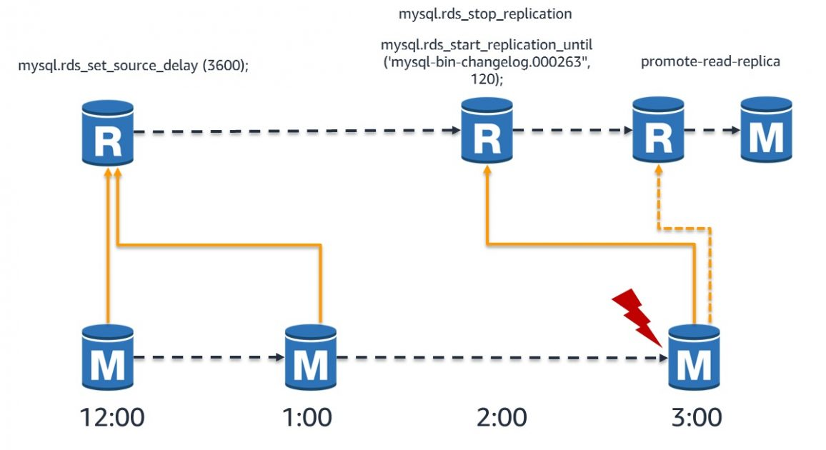 Recover from a disaster with delayed replication in Amazon