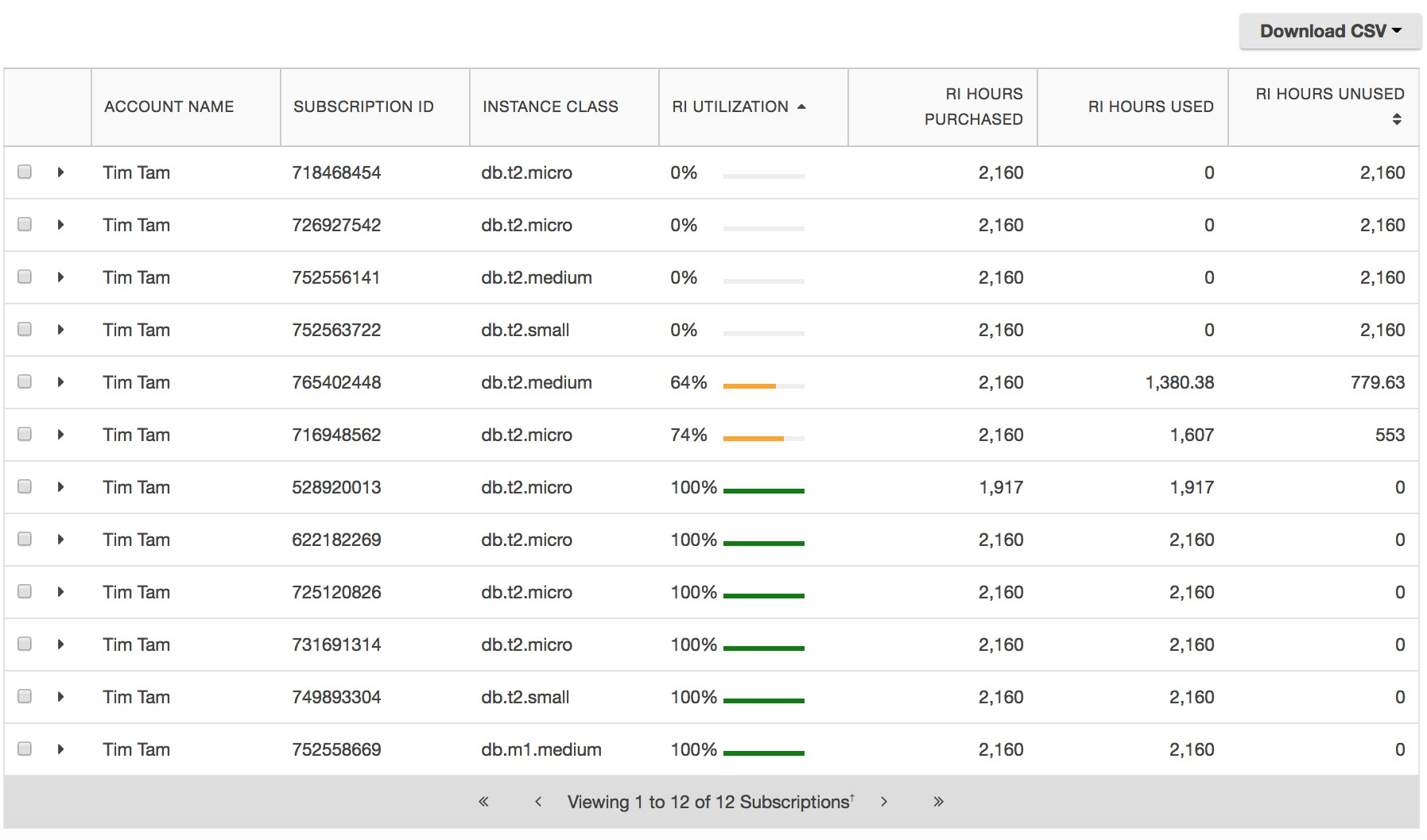 Screenshot of the filtered view of RDS Utilization dashboard