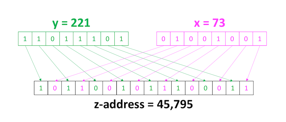 Calculation of a Z-address with two attributes, x and y