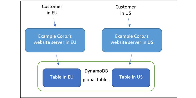 Overview of the global user profiling system