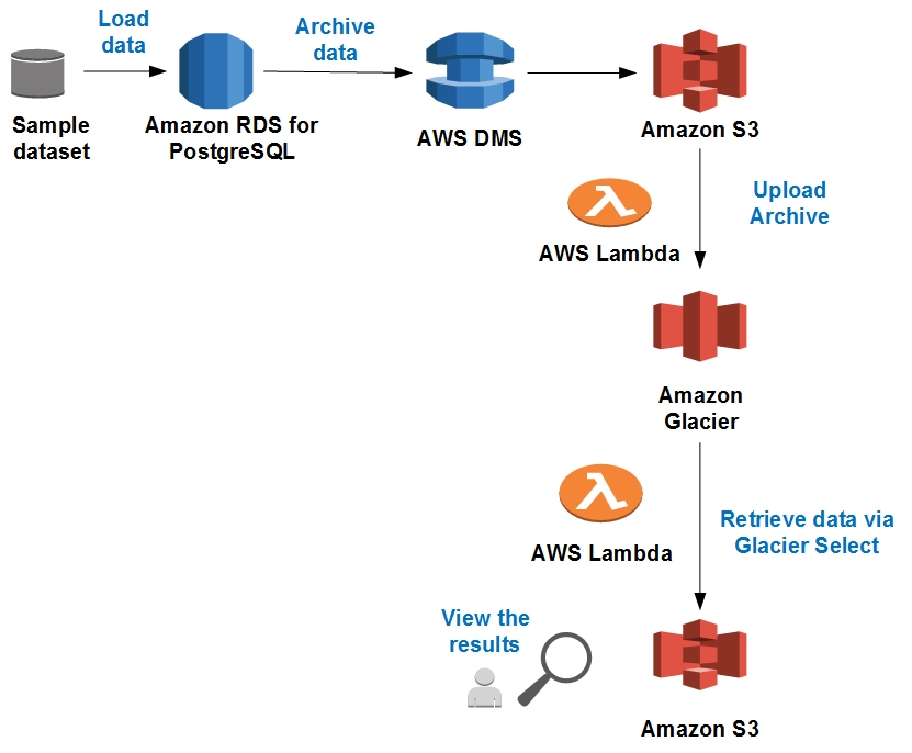 How to archive data from relational databases to Amazon Glacier