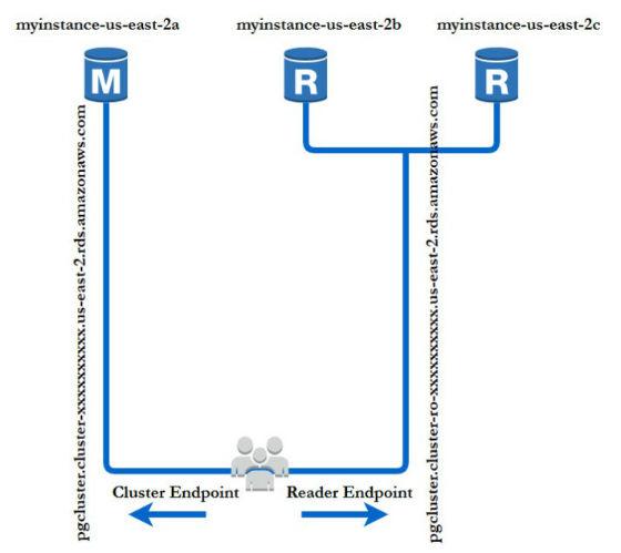 Screenshot of Aurora PostgreSQL cluster