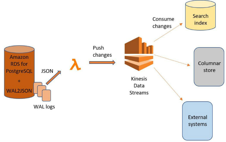 Stream changes from Amazon RDS for PostgreSQL using Amazon