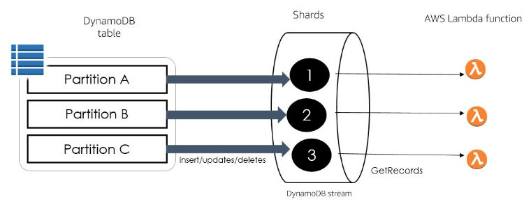 How to perform ordered data replication between applications