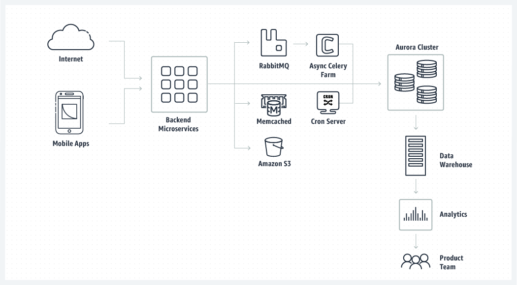 InfoScout application architecture