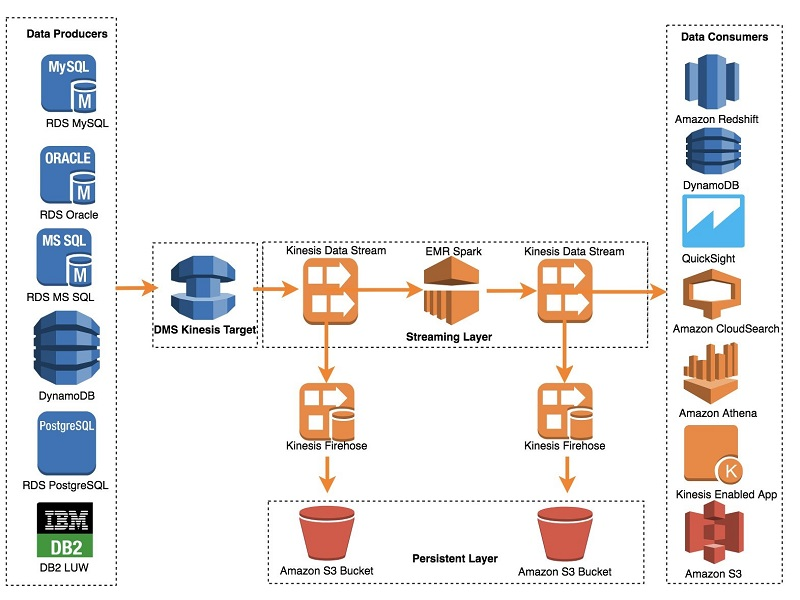 Use the AWS Database Migration Service to Stream Change Data