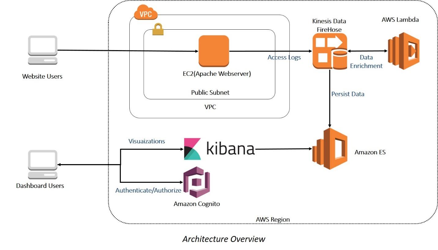 Analyze user behavior using Amazon Elasticsearch Service