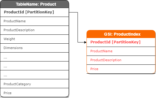 Table with the schema of the DynamoDB table